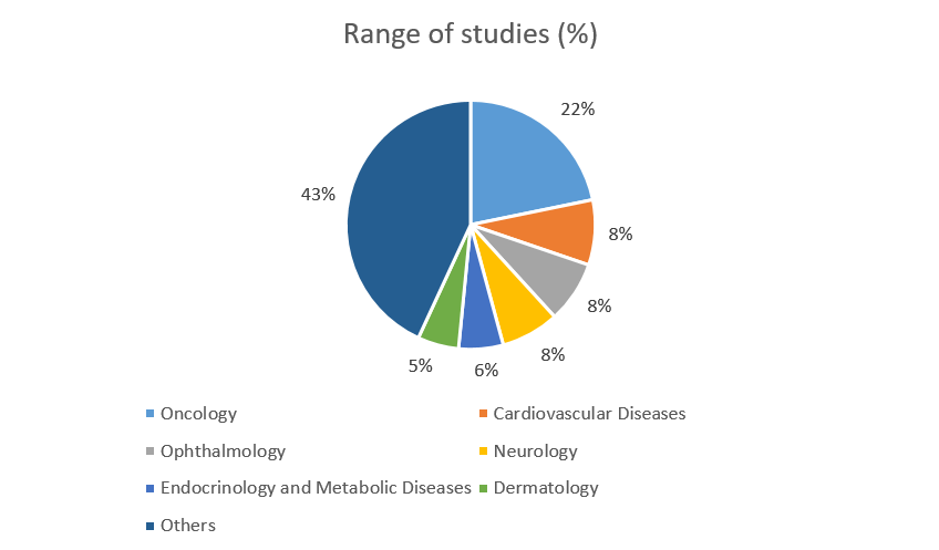 asia clinical trials