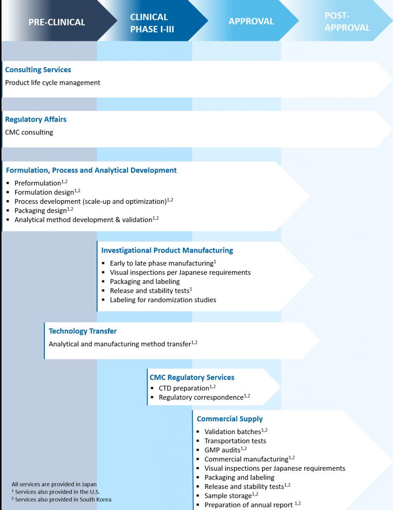 CDMO Workflow